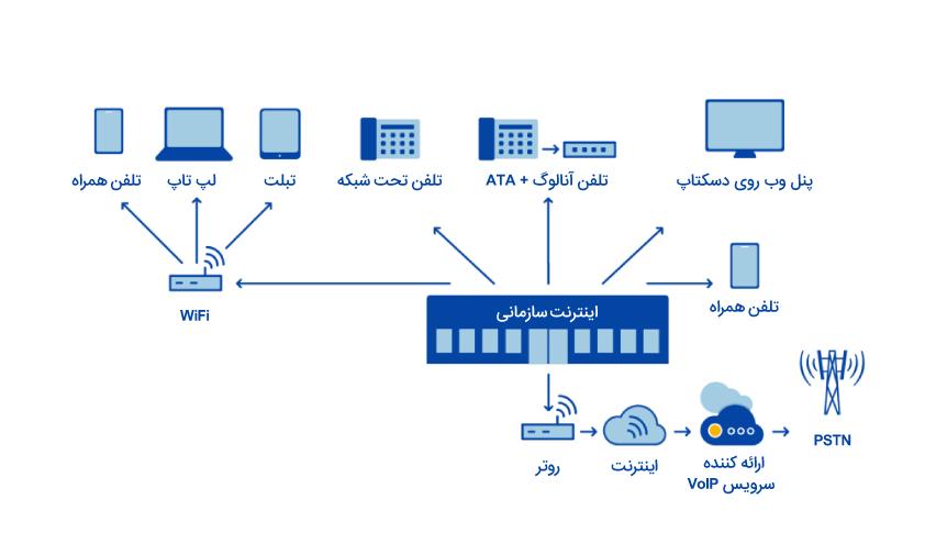 Hosted-PBX چگونه کار میکند