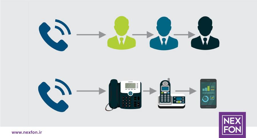 انتقال تماس از راه دور با نکسفون